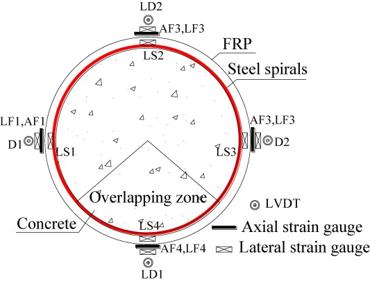 Behaviour of concrete confined by both steel spirals and fiber