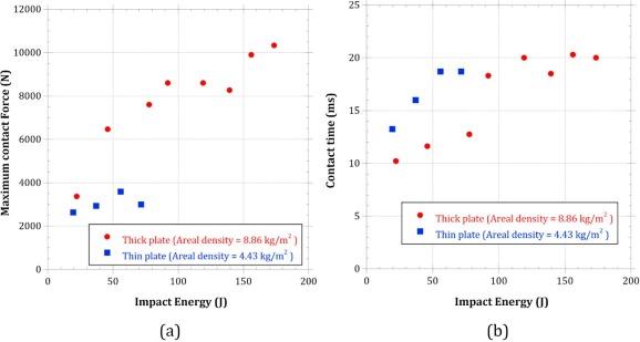 Impact Ysis | Impact Energy Ace Energy