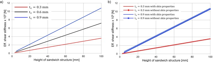 Determination And Modeling Of Bending Properties For