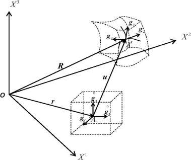 Three Dimensional Nonlinear Bending Analysis Of Fg Cnts Reinforced