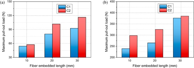 The pull-out behavior of straight and hooked-end steel fiber from