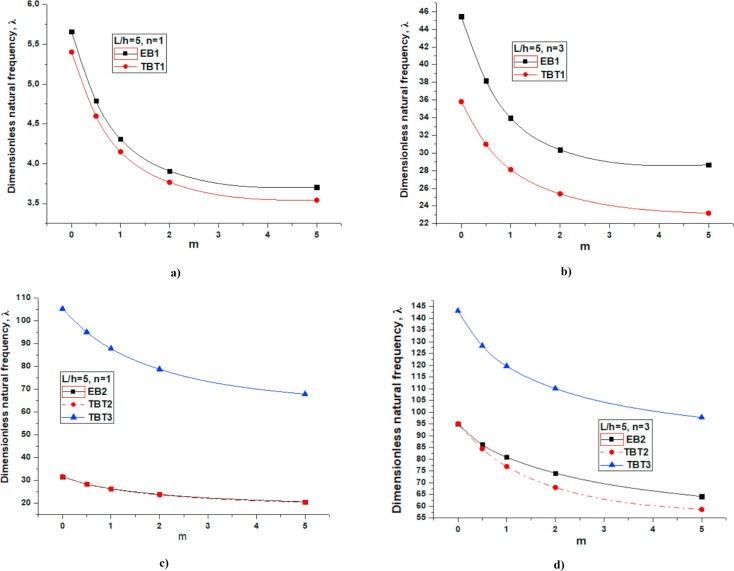 Dynamics of a functionally graded Timoshenko beam considering new