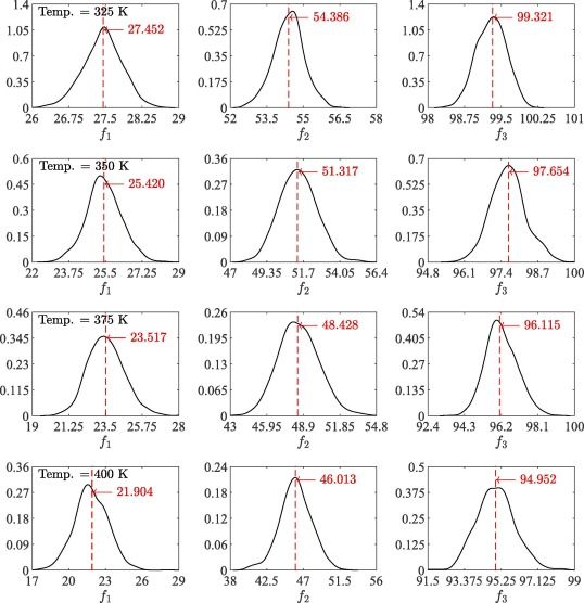 Stochastic dynamic analysis of composite plate with random