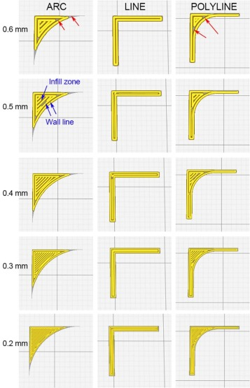 A case study: Mechanical modeling optimization of cellular structure