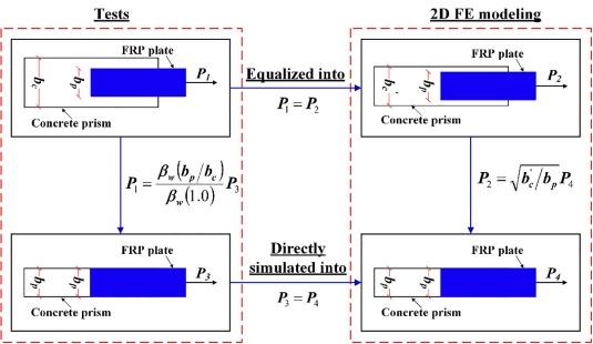 A predictive 2D finite element model for modelling FRP-to