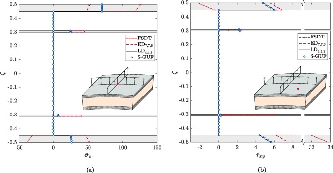 Analysis of multiple-core sandwich cylindrical shells using