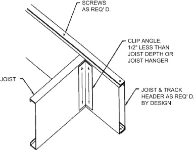 flexural strength of cold formed steel built up box sections Sill Joist download full size image