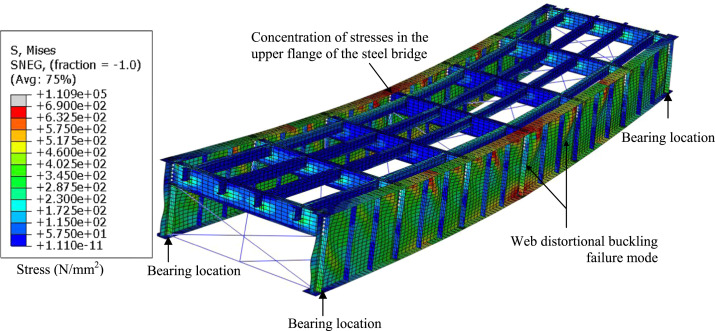 Interaction of buckling modes in railway plate girder steel