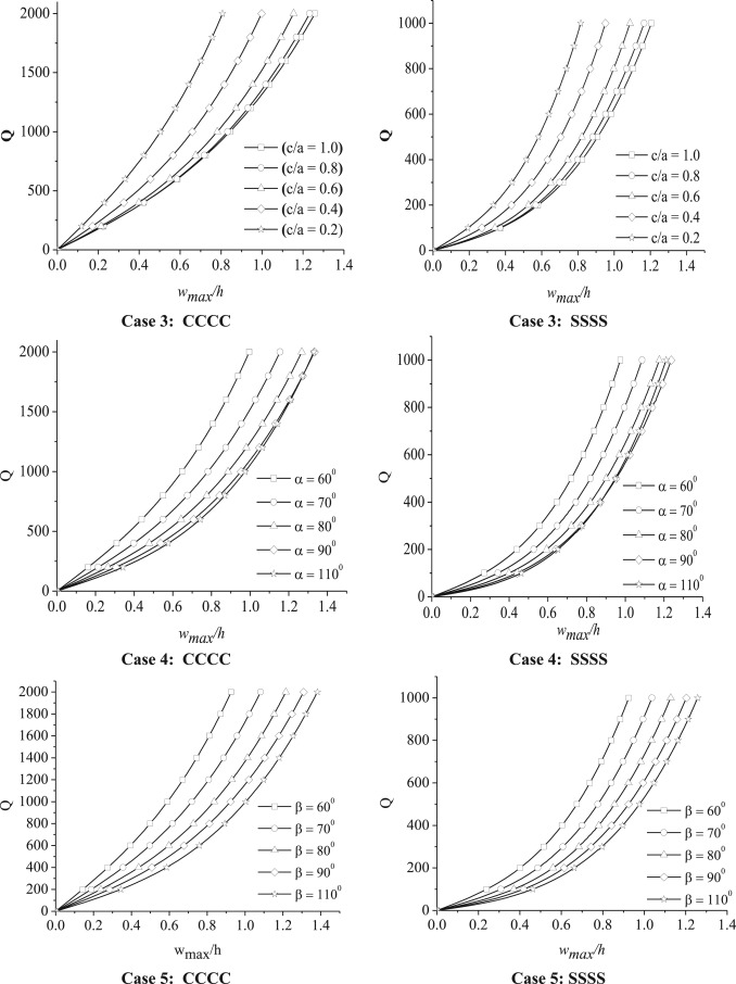 Nonlinear bending and vibration analyses of quadrilateral composite