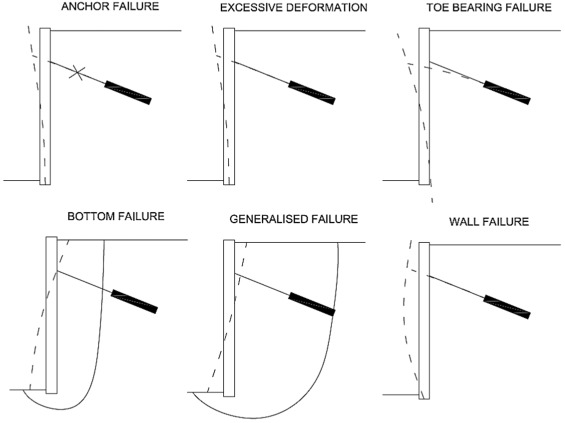 A New Methodology To Assess The Structural Safety Of