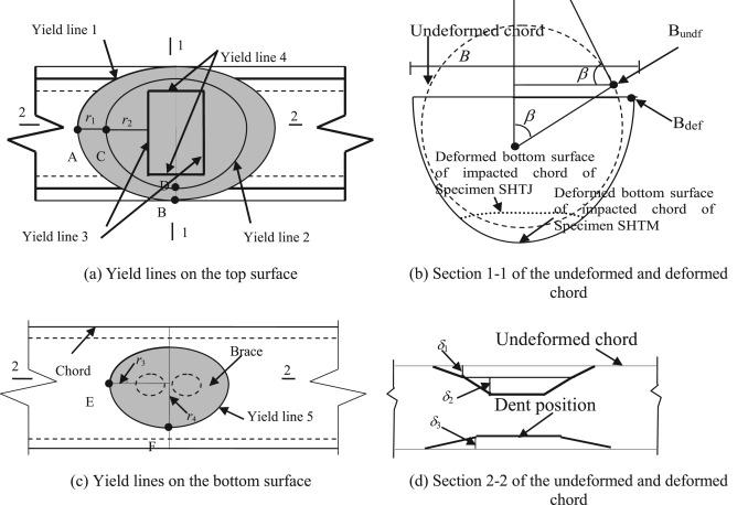 Experimental Study On Impact Behaviour Of Steel Plane Tubular Frames