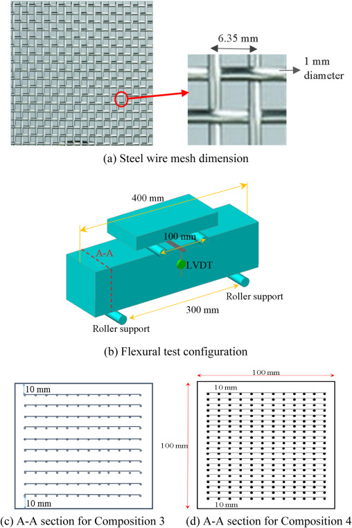 Comparative evaluation of steel wire mesh, steel fibre and high ...