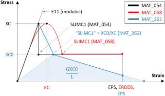 Predicting the axial crush response of CFRP tubes using