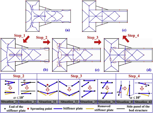 Stiffness Design Of Plate Shell Structures By Evolutionary