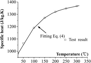 Transient temperature distribution in pre-tensioned anchors