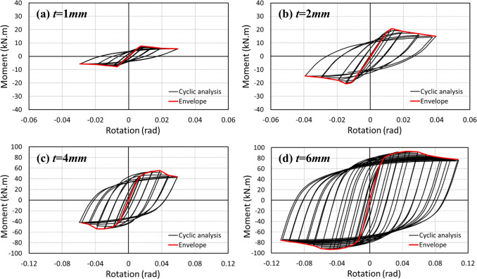 Efficient design of cold-formed steel bolted-moment connections for