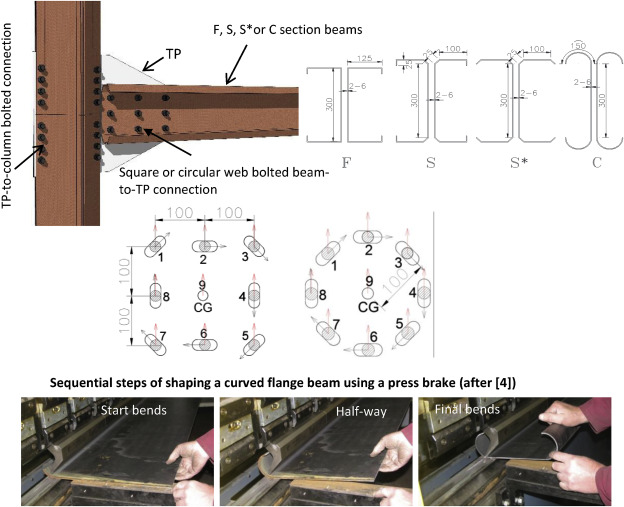 Development of cold-formed steel moment-resisting connections with