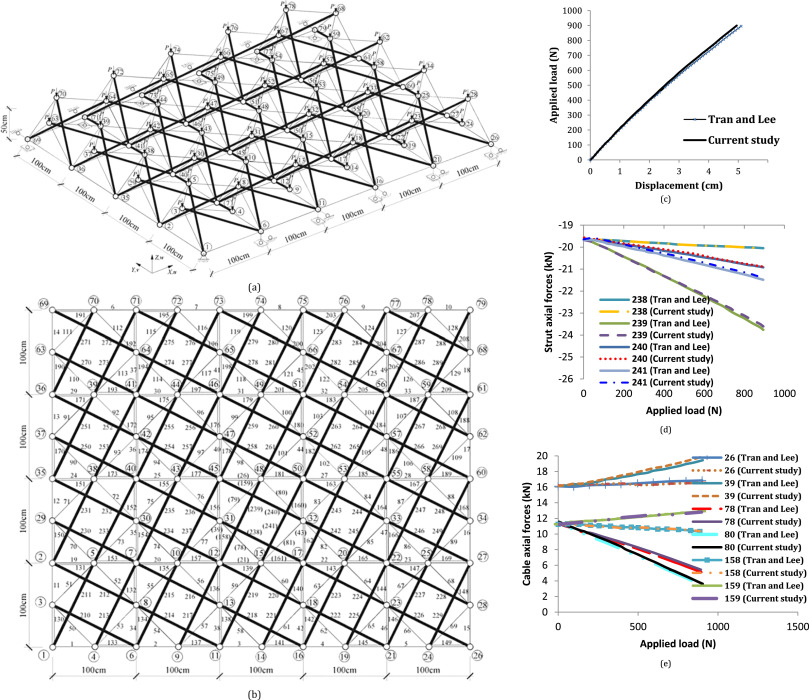 Nonlinear Dynamic Instability Behavior Of Tensegrity Grids Subjected