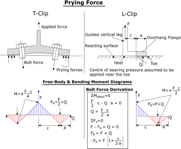 An Investigation Into Prying Models In Tension Clips Sciencedirect