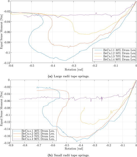 Rotational Stiffness Of Drum Deployed Thin Walled Open Tubular Booms Sciencedirect