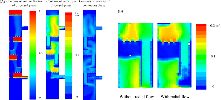 CFD modeling of sieve and pulsed-sieve plate extraction columns ...