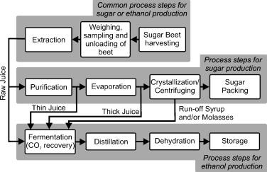 Sugar industry i i.