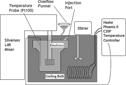 Dispersion of water into oil in a rotor–stator mixer  Part 1