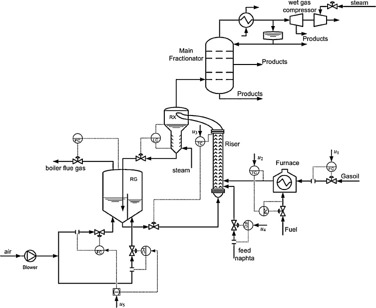 Robust Model Predictive Control Of An Industrial Partial Combustion