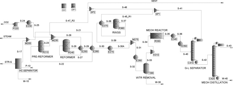 The process design and simulation for the methanol production on the