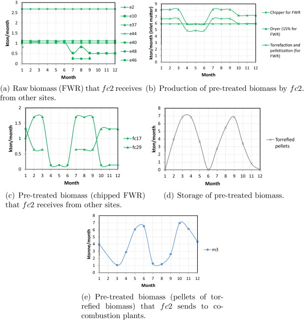 Optimization of pre-treatment selection for the use of woody