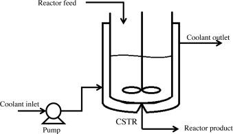 Terminal Sliding Mode Control For Continuous Stirred Tank Reactor - Cstr reactor design