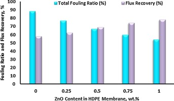 Preparation, characterization and fouling analysis of ZnO