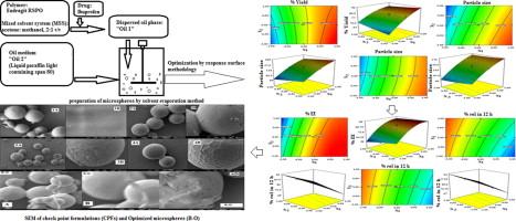 Formulation Development And Statistical Optimization Of Ibuprofen Loaded Polymethacrylate Microspheres Using Response Surface Methodology Sciencedirect