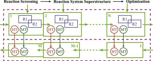 A method for reactor synthesis based on process