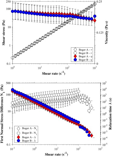 Mixing performance of viscoelastic fluids in a Kenics KM in