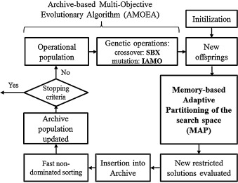 Feasibility of rigorous multi-objective optimization of