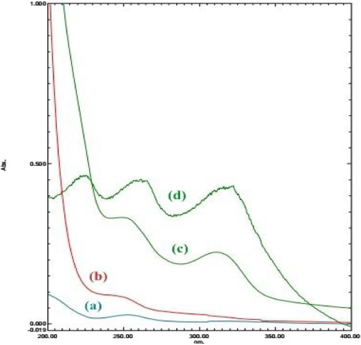 Adsorption Equilibrium And Thermodynamics Of Anionic Reactive Dyes