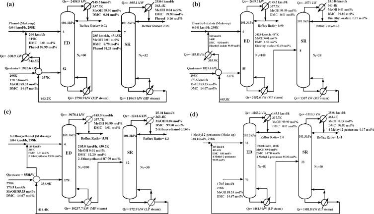 Development of alternative methanol/dimethyl carbonate separation