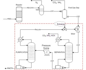 Pressure Swing Or Extraction Distillation For The Recovery Of Pure Acetonitrile From Ethanol Ammoxidation Process A Comparison Of Efficiency And Cost Sciencedirect