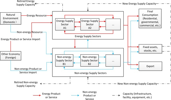 A Dynamic Input Output Method For Energy System Modeling And Analysis Sciencedirect