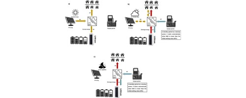 design and preliminary operation of a hybrid syngas solar pv battery rh sciencedirect com
