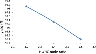 Modeling of an industrial naphtha isomerization reactor and