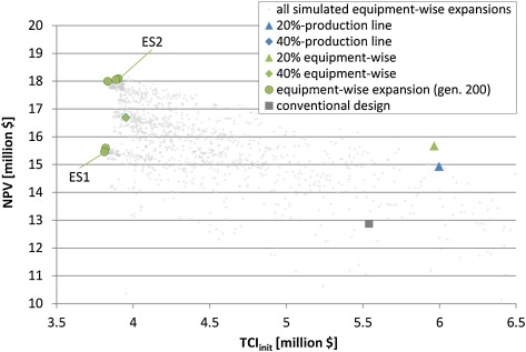 Comparison of capacity expansion strategies for chemical
