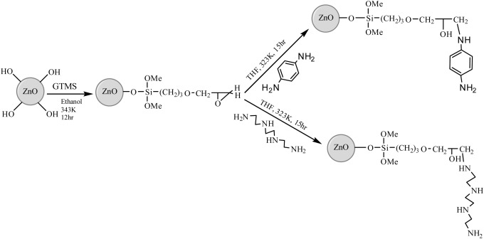 Modified Forward Osmosis Membranes By Two Amino Functionalized Zno