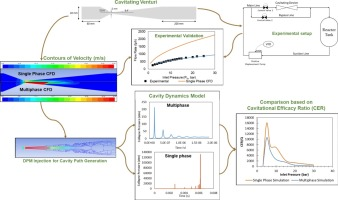 venturi diagram single and multiphase cfd simulations for designing cavitating  single and multiphase cfd simulations