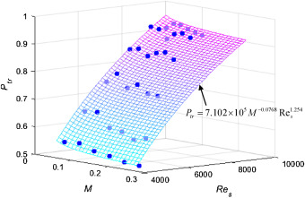 Study on flow characteristics of dilute phase flexible