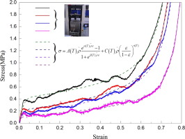 High temperature compression properties of open-cell Ni–20Cr foams