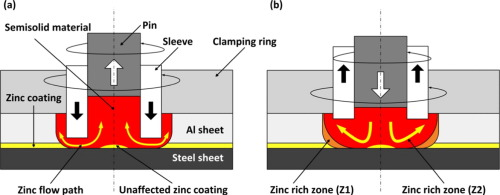 Refilled friction stir spot welding of aluminum alloy to a schematic illustration of the zn flow during refilled fssw process sciox Gallery