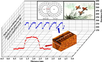 Effect of pulse frequency on microstructure and properties of welded graphical abstract ccuart Image collections