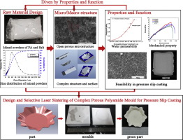 Design and Selective Laser Sintering of complex porous